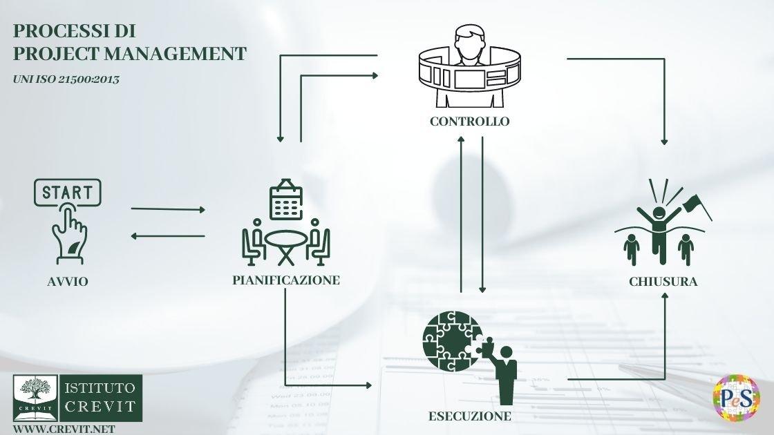 Corso Project Management Processi di Project Management- i processi