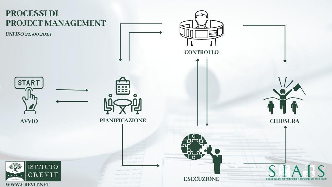 Processi nel corso project management