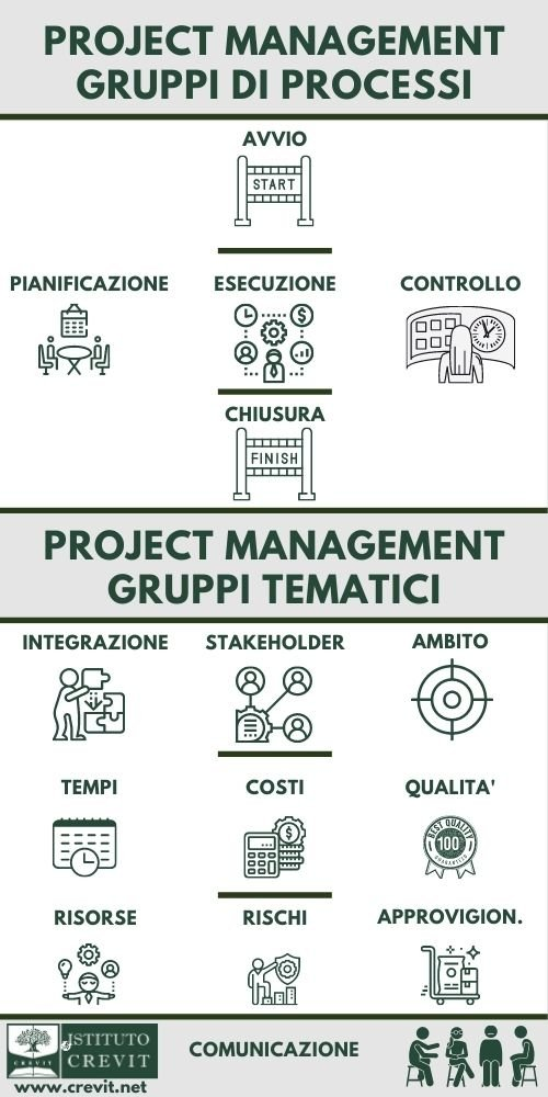 Project Management - Processi e gruppi tematici
