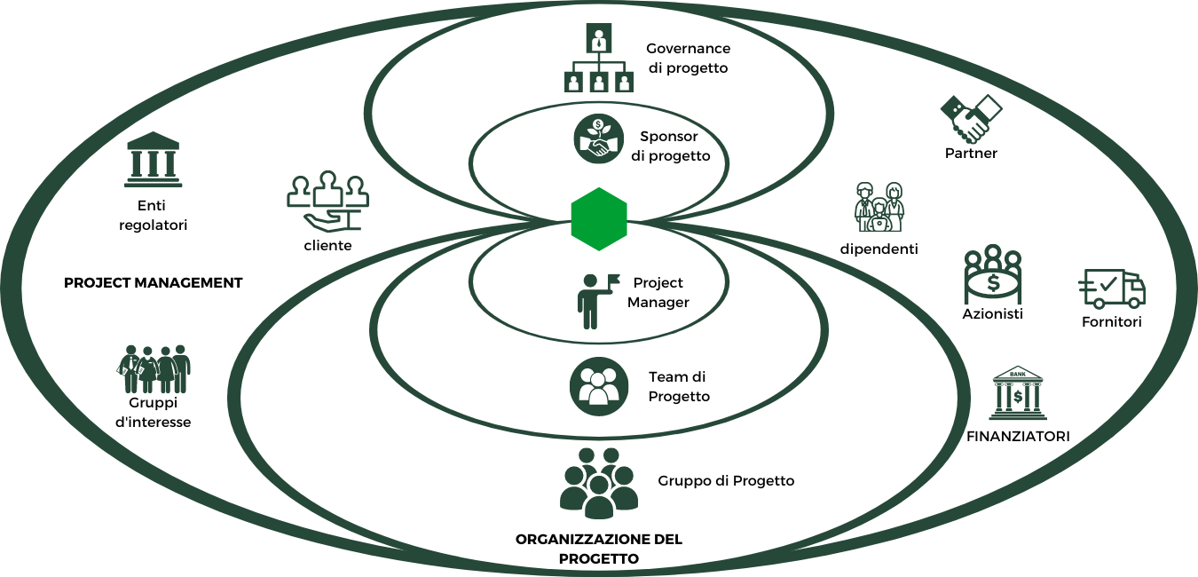 Project Management: stakeholder di progetto