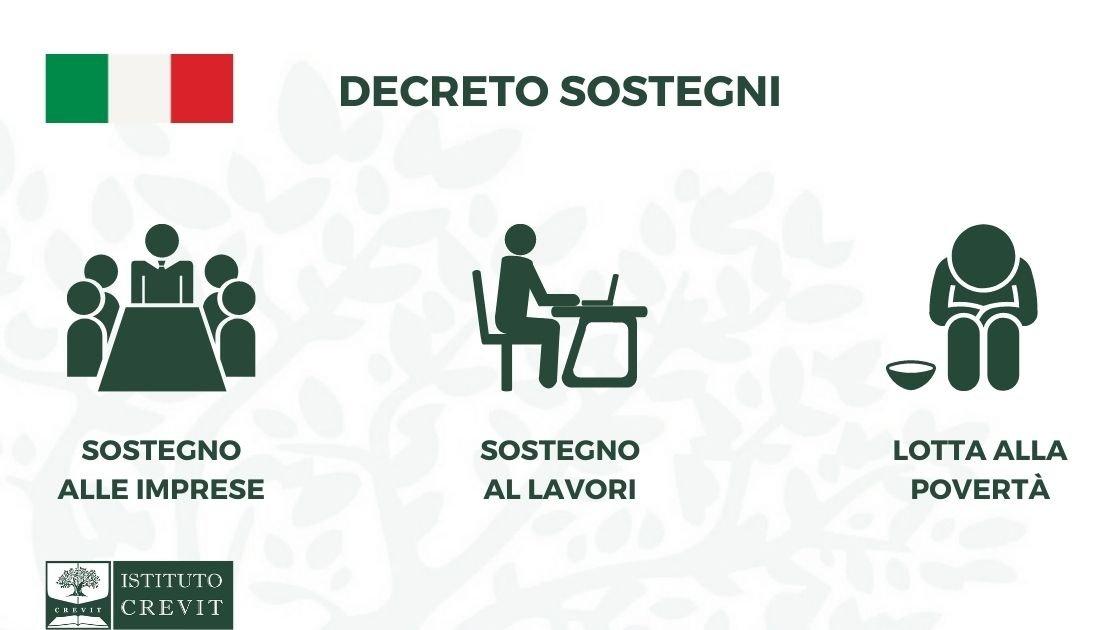 Decreto Sostegni