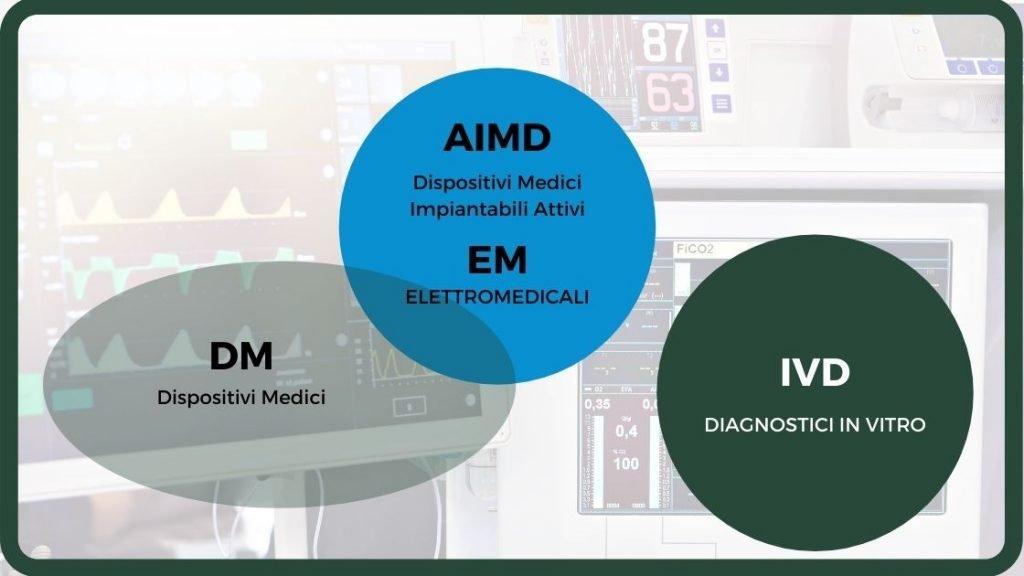 Diagramma riepilogativo di dispositivo medico