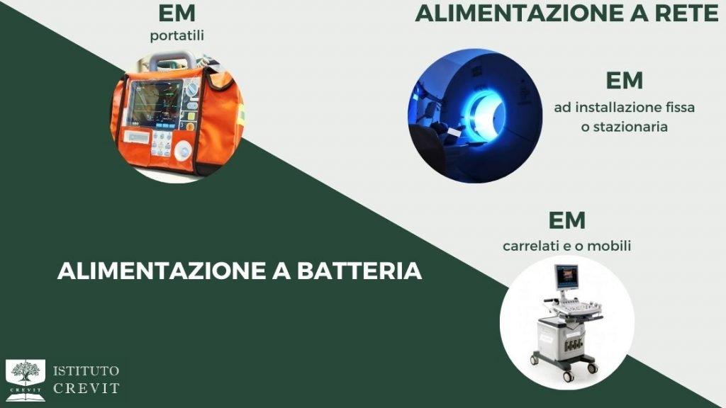 Dispositivo medico - Dispostivi elettromedicali - classificazione