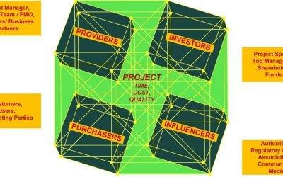 L'Identificazione degli Stakeholder e l'analisi delle loro aspettative