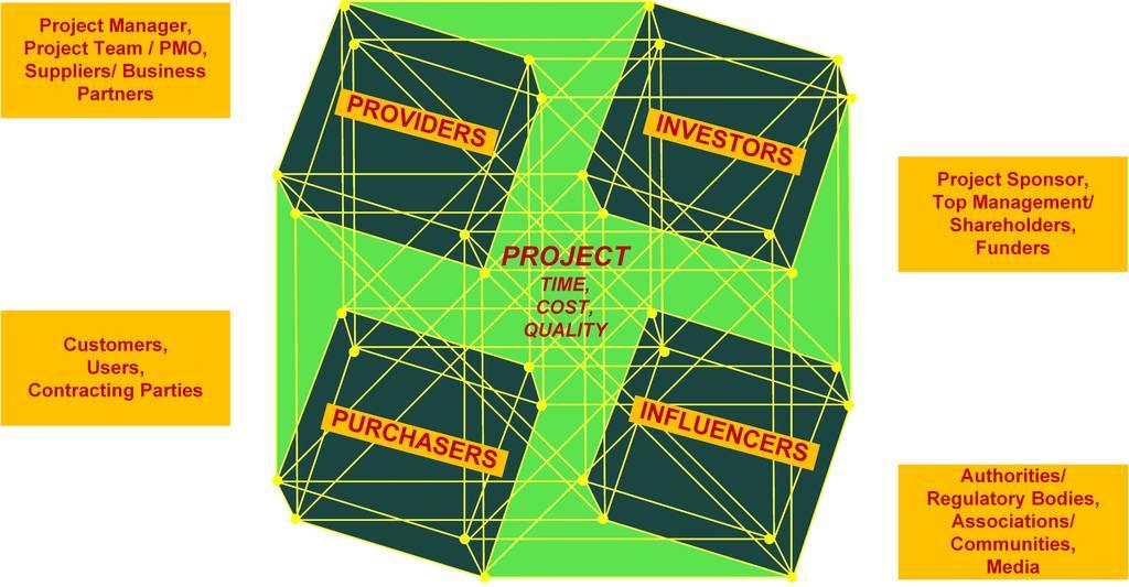 ipercubo degli stakeholder