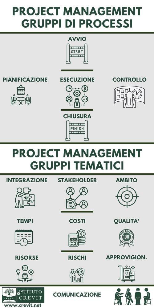 Project Management - gruppi tematici
